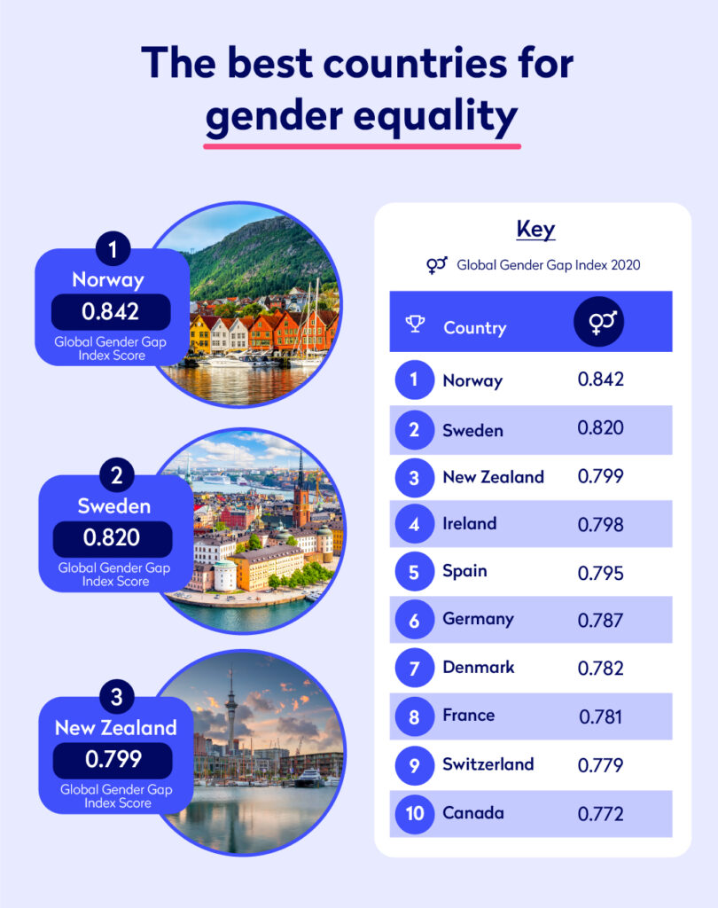 Infographic showing the best countries for gender equality