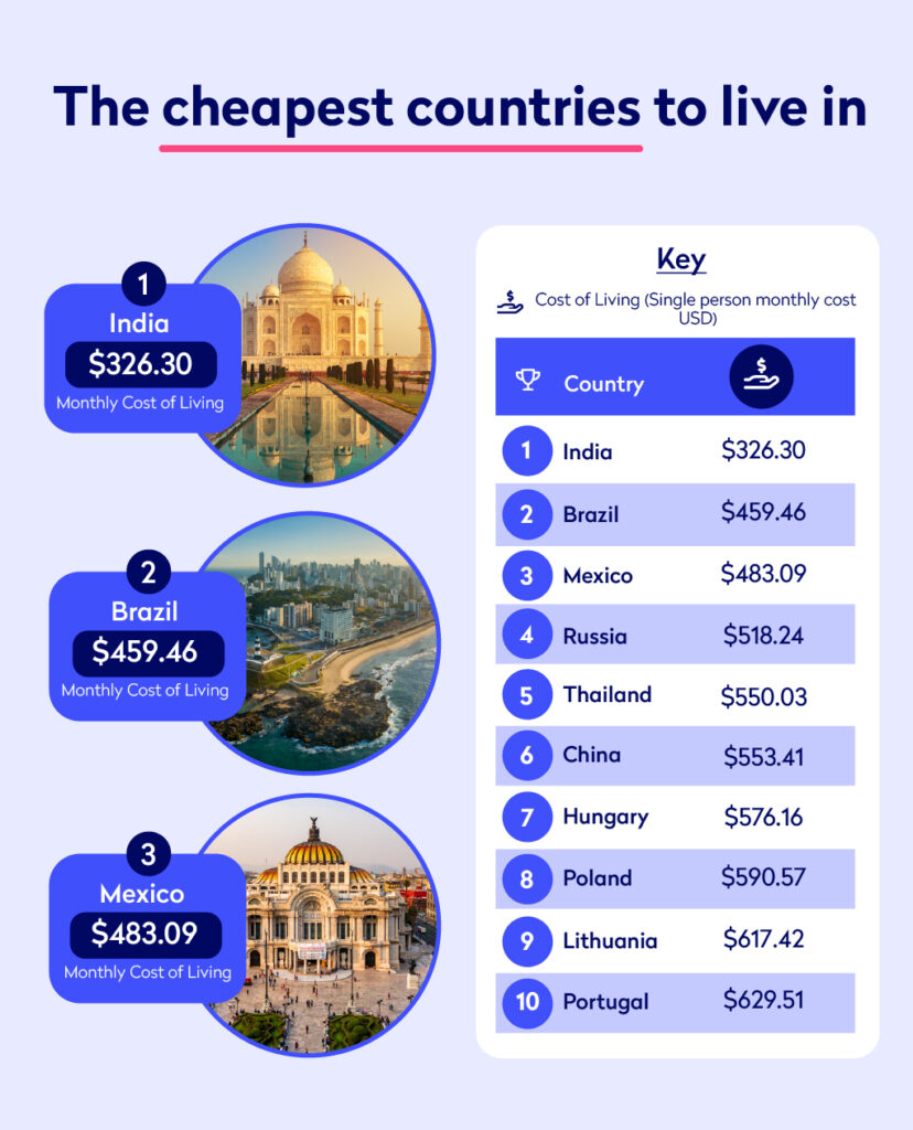 Infographic showing the cheapest countries to live in as a single person