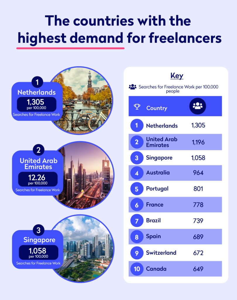 Infograhic showing countries with the most demand for freelancers