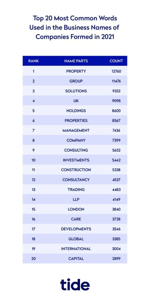 Infographic showing the most common words used in business names