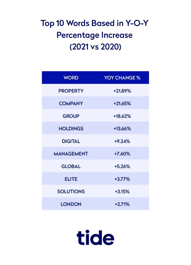 Infographic showing year on year increase in usage of words in business names