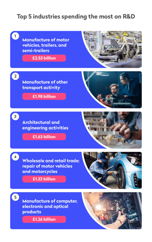 Infographic showing the top 5 industries for R&D spend