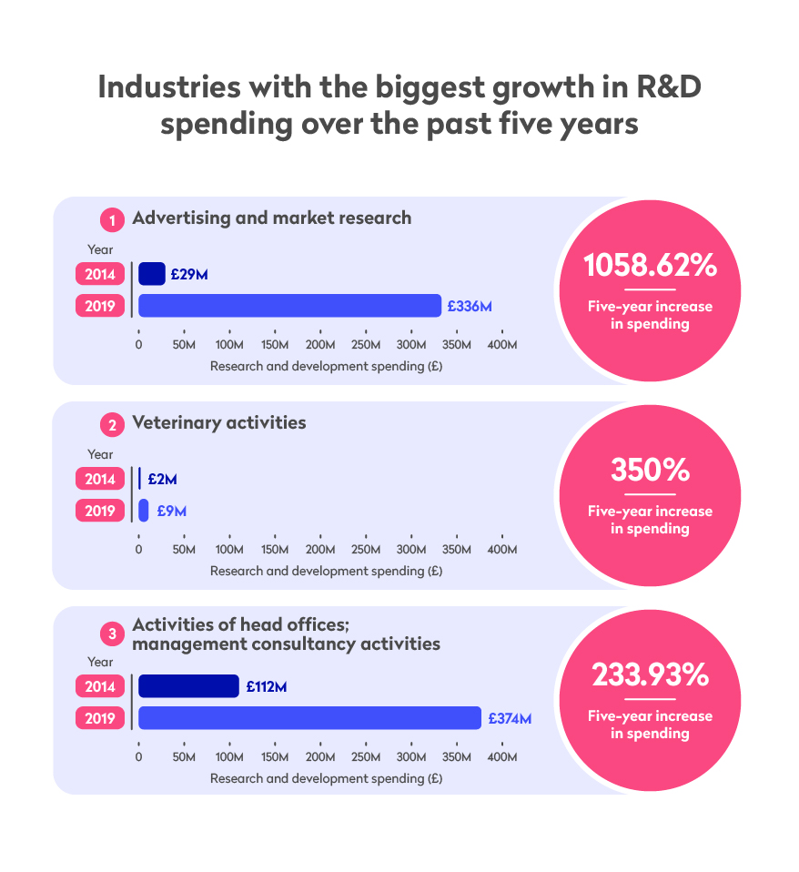 Infographic showing industries with the biggest growth in R&D spending over the past five years