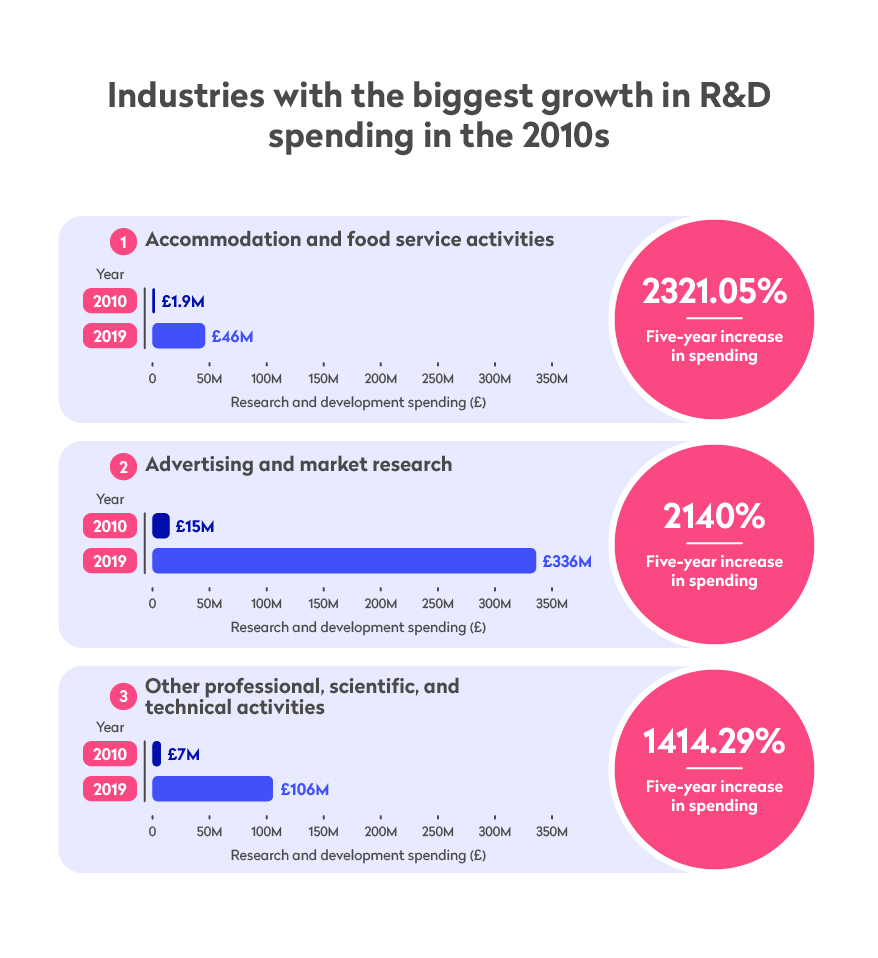 Industries with the biggest growth in R&D spending in the 2010s