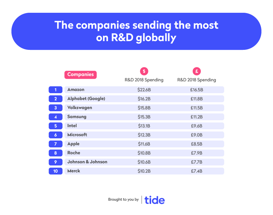 The companies spending the most on R&D globally